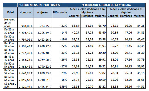 los-jovenes-espanoles-invierten-cerca-de-la-mitad-de-su-sueldo-en-el-alquiler-o-la